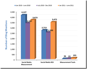 The State of ROI in Social Measurement