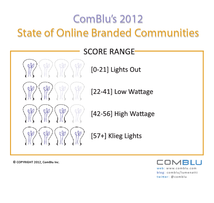 online communities, community best practices