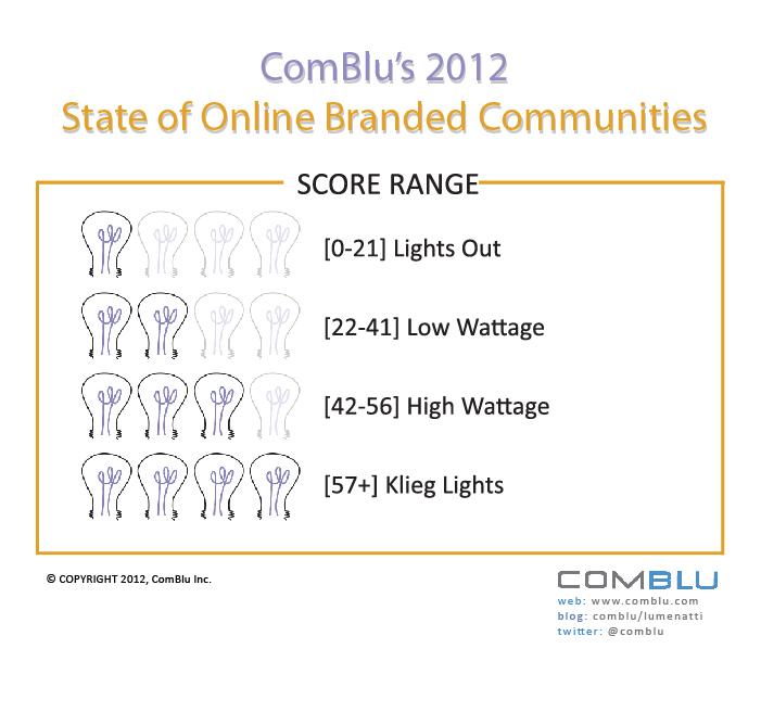 online communities, community best practices