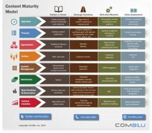 content maturity model